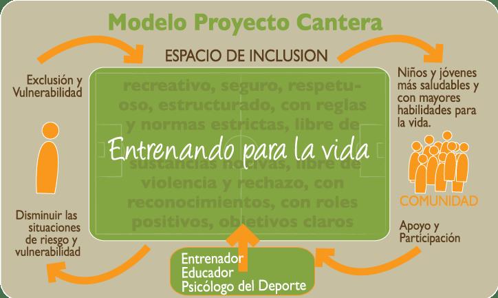 Modelo_Proyecto_Cantera